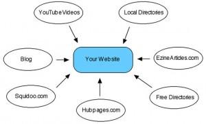 crear enlaces web
