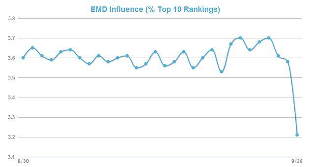 EMD (exact match domain)